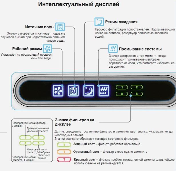 интеллектуальный дисплей системы очистки воды цептер аквина про