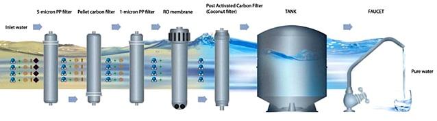 схема фильтрации воды в фильтре цептер аквина про